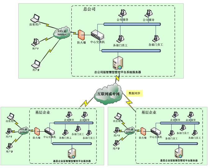 新一代ERP\MIS: 大唐思拓智慧型fun88体育备用平台分布式部署方案