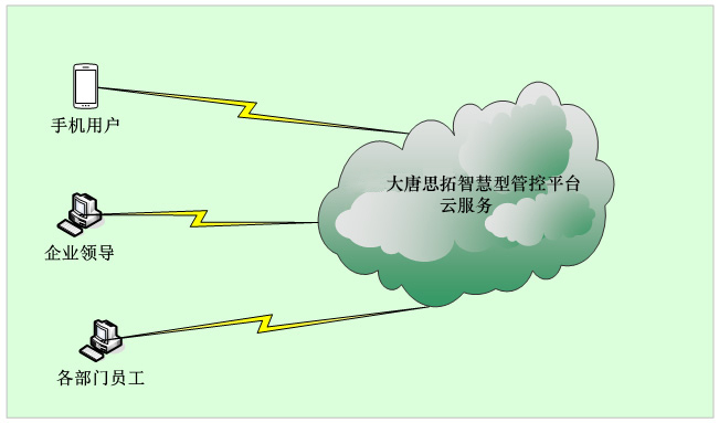 新一代ERP\MIS: 大唐思拓智慧型fun88体育备用平台云部署方案