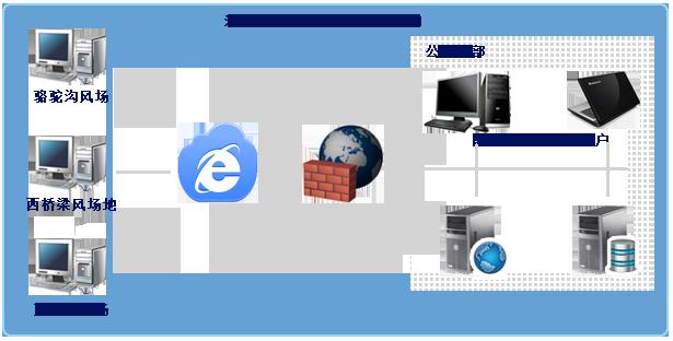 系统部署架构图