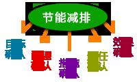 化工企业节能环保管理
