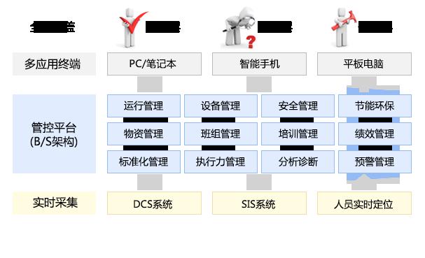 火电厂生产管理平台技术架构
