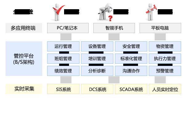 风电生产管理平台技术架构