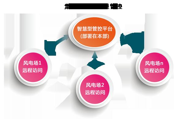 风电生产管理软件部署架构