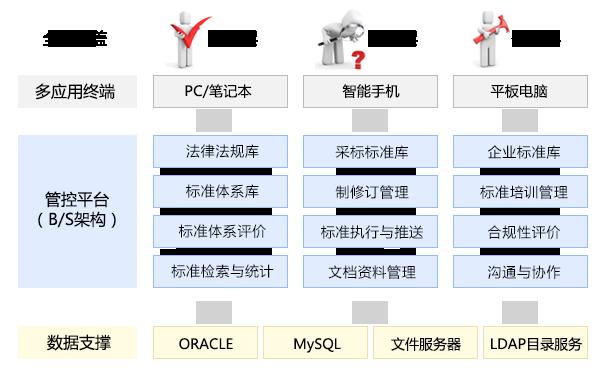 大唐思拓标准化管理系统技术架构