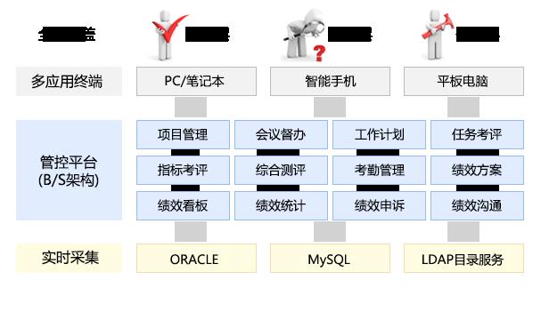 大唐思拓绩效管理系统技术架构