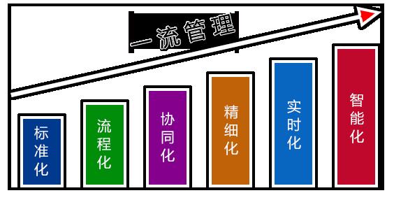 大唐思拓安全生产管理平台六化特点