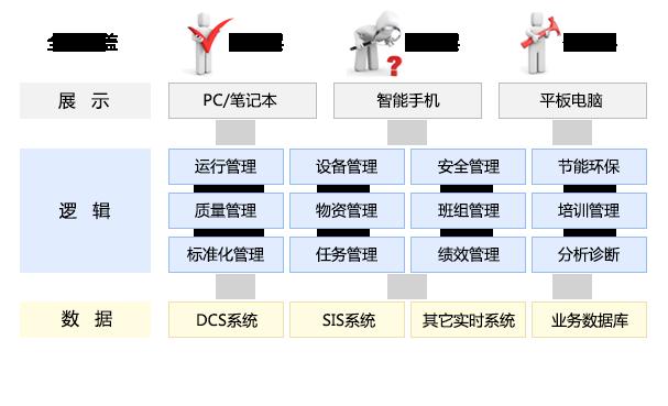 生产现场移动管理平台技术架构图