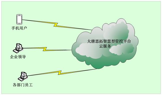 安全生产管理系统云部署