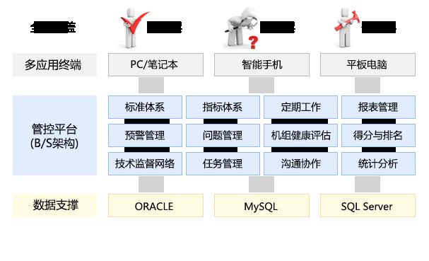 水电厂生产管理平台技术架构