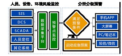 化工生产管理系统---实时预警系统