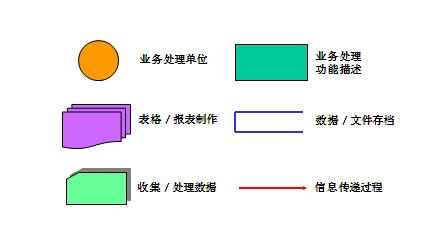 3,业务流程图的基本符号